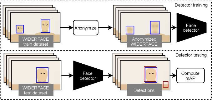 Figure 2 for Safe Fakes: Evaluating Face Anonymizers for Face Detectors