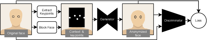 Figure 3 for Safe Fakes: Evaluating Face Anonymizers for Face Detectors