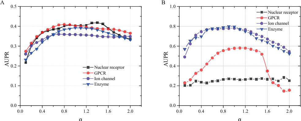 Figure 3 for A generalized method toward drug-target interaction prediction via low-rank matrix projection