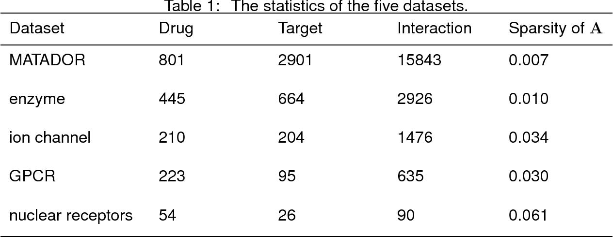 Figure 2 for A generalized method toward drug-target interaction prediction via low-rank matrix projection