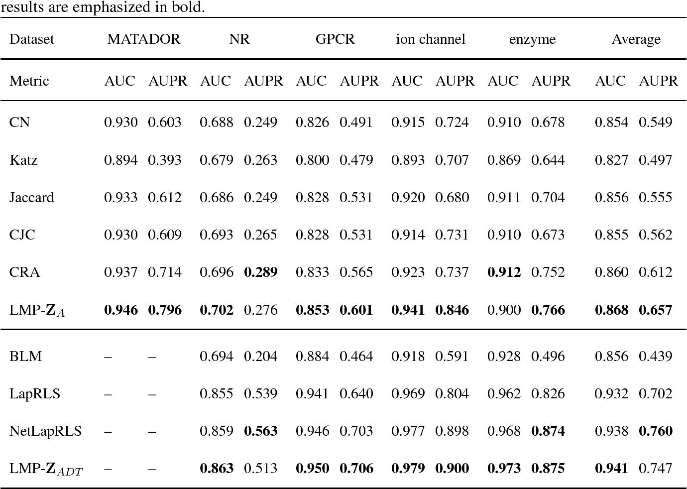 Figure 4 for A generalized method toward drug-target interaction prediction via low-rank matrix projection
