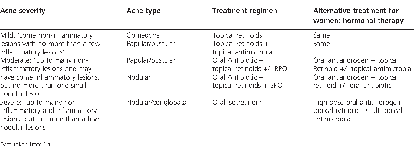 Table 2 From Emerging Drugs For The Treatment Of Acne Semantic