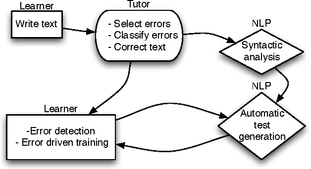 Semi-automatic test generation for tandem learning