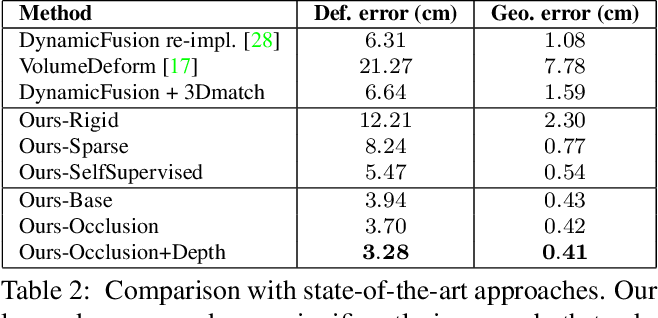 Figure 3 for DeepDeform: Learning Non-rigid RGB-D Reconstruction with Semi-supervised Data