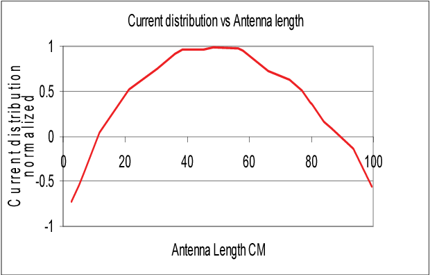 Figure 2 from Analysis of the parameters of asymmetrical