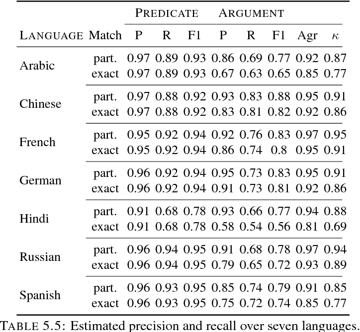 PDF] Exploratory relation extraction in large multilingual data