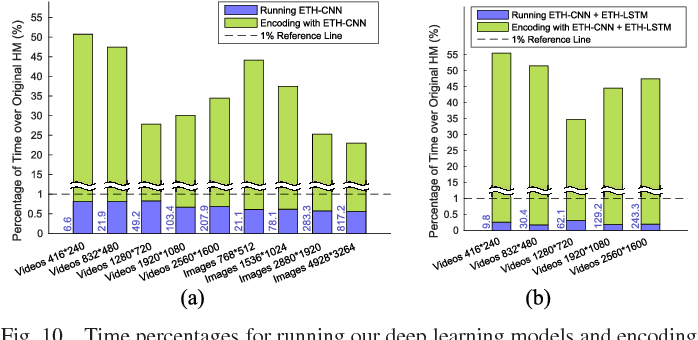Figure 2 for Reducing Complexity of HEVC: A Deep Learning Approach
