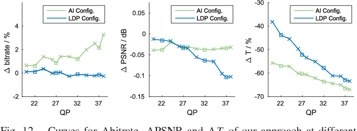 Figure 4 for Reducing Complexity of HEVC: A Deep Learning Approach