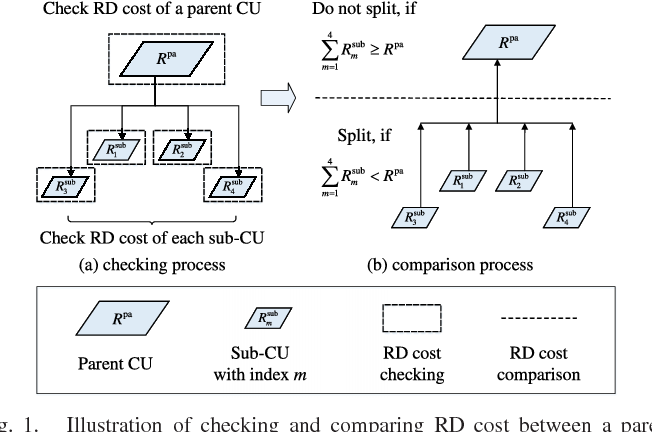 Figure 1 for Reducing Complexity of HEVC: A Deep Learning Approach