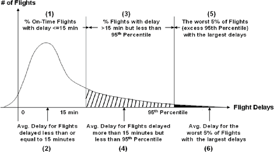 System analysis of flight and passenger trip delays in the national figure 1 publicscrutiny Choice Image