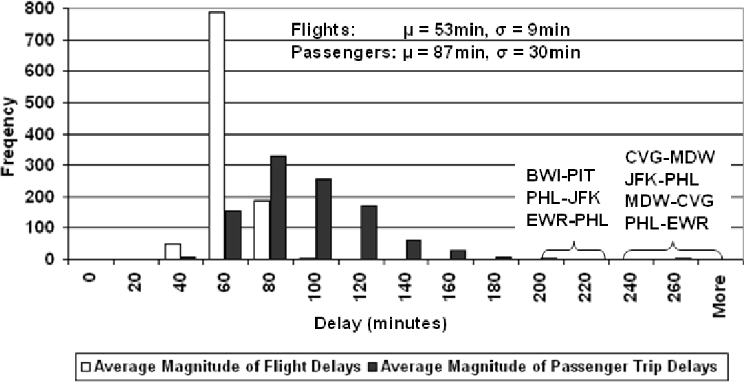 Figure 3 from system analysis of flight and passenger trip delays in figure 3 publicscrutiny Choice Image