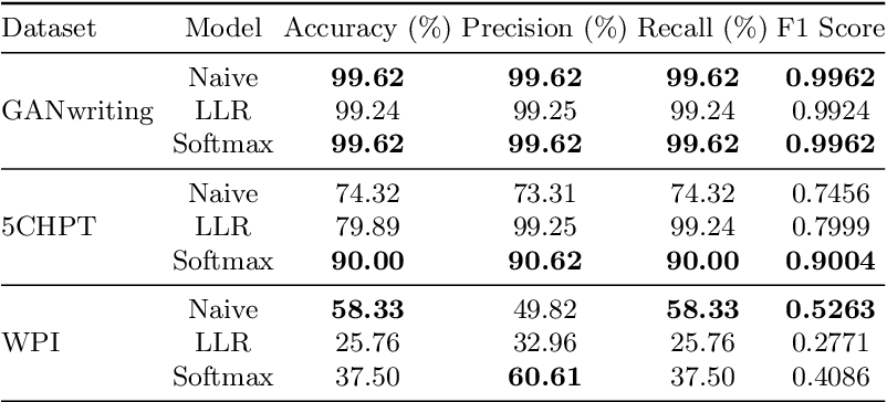 Figure 2 for Handwriting Classification for the Analysis of Art-Historical Documents
