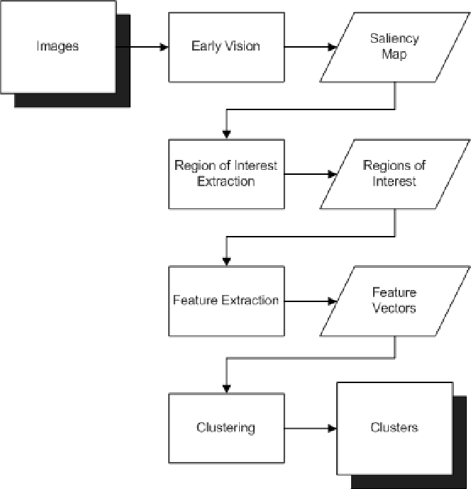 Using visual attention to extract regions of interest in the context figure 3 ccuart Gallery