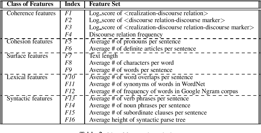 Figure 2 for On the Contribution of Discourse Structure on Text Complexity Assessment