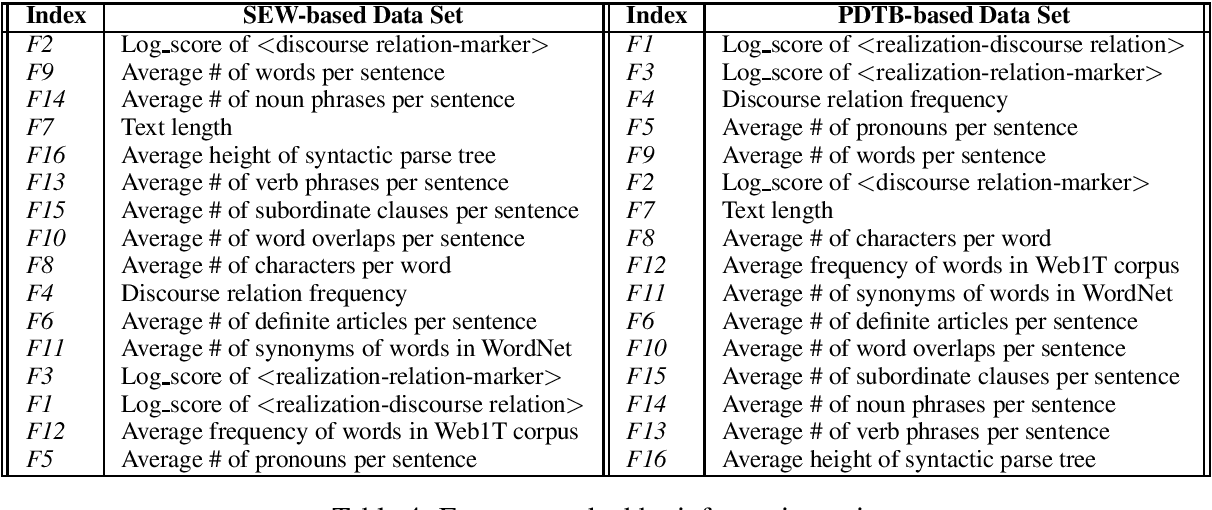 Figure 4 for On the Contribution of Discourse Structure on Text Complexity Assessment