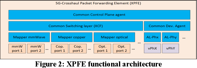 Figure 2: XPFE functional architecture