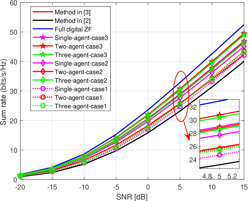 Figure 3 for Hybrid Beamforming for mmWave MU-MISO Systems Exploiting Multi-agent Deep Reinforcement Learning
