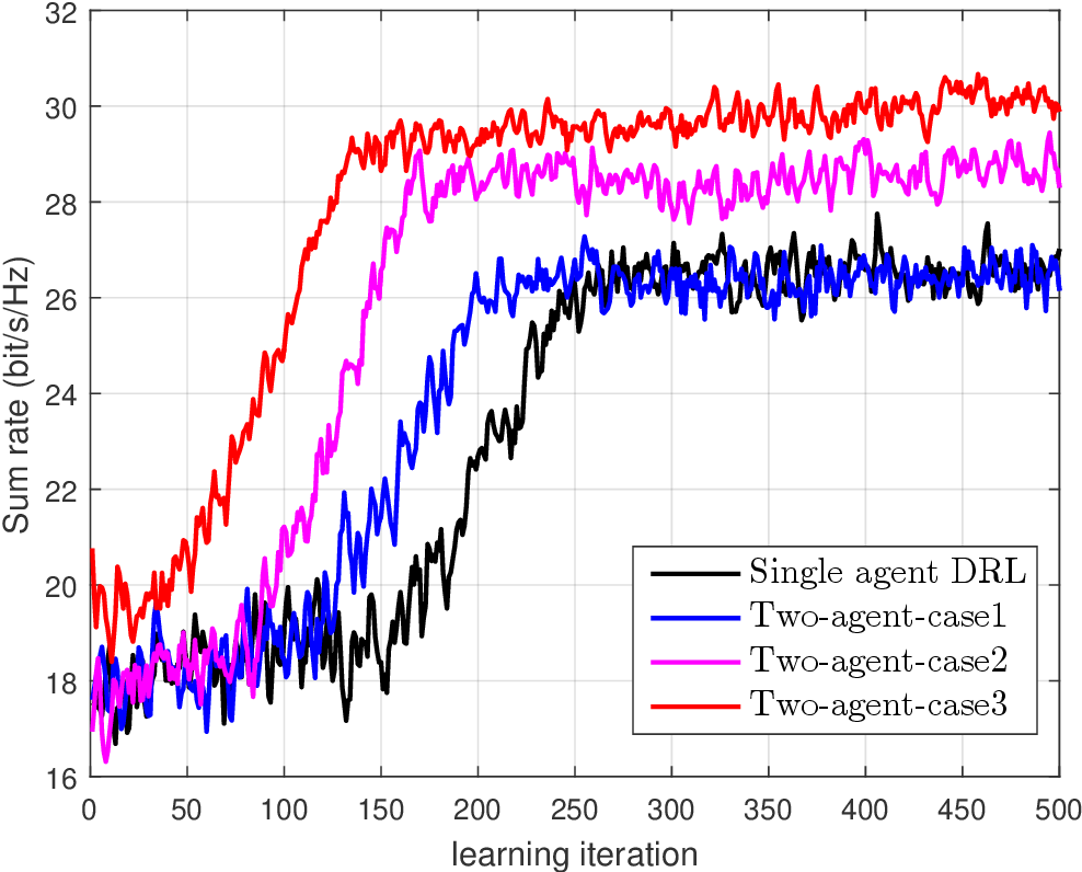 Figure 4 for Hybrid Beamforming for mmWave MU-MISO Systems Exploiting Multi-agent Deep Reinforcement Learning