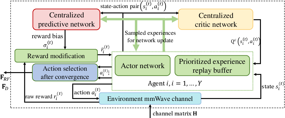 Figure 1 for Hybrid Beamforming for mmWave MU-MISO Systems Exploiting Multi-agent Deep Reinforcement Learning