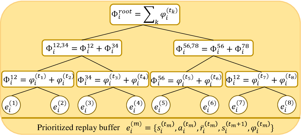 Figure 2 for Hybrid Beamforming for mmWave MU-MISO Systems Exploiting Multi-agent Deep Reinforcement Learning