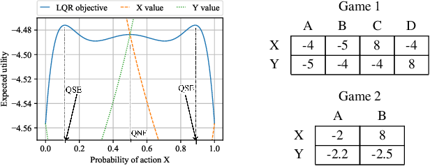 Figure 1 for Complexity and Algorithms for Exploiting Quantal Opponents in Large Two-Player Games