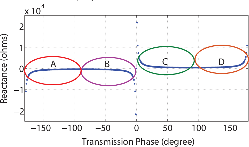 Figure 3 for Holographic Transmitarray Antenna with linear Polarization in X band