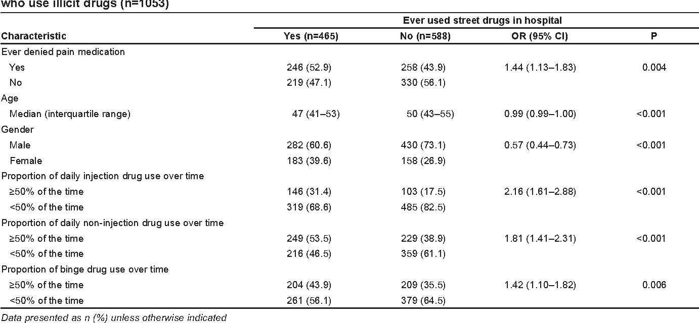 PDF] Denial of pain medication by health care providers predicts in