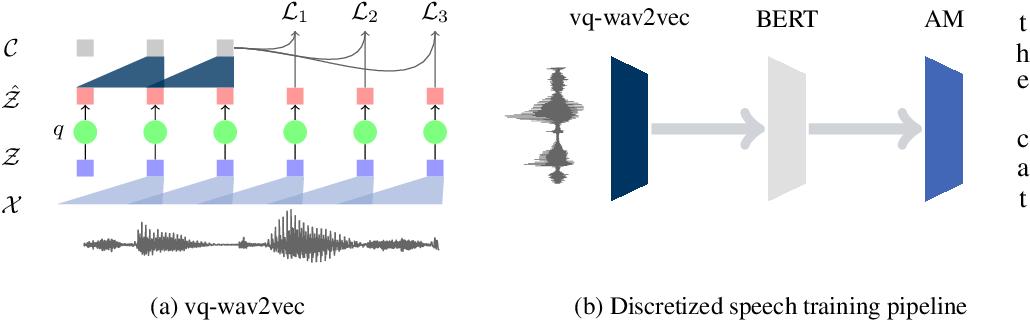 Figure 1 for vq-wav2vec: Self-Supervised Learning of Discrete Speech Representations