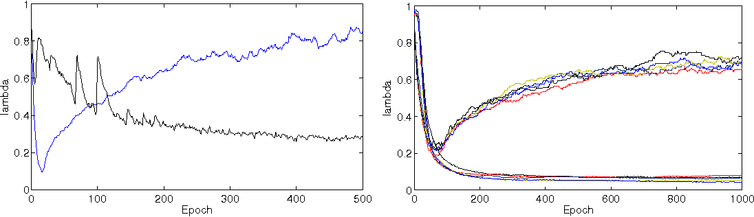Figure 1 for Training Neural Networks with Stochastic Hessian-Free Optimization