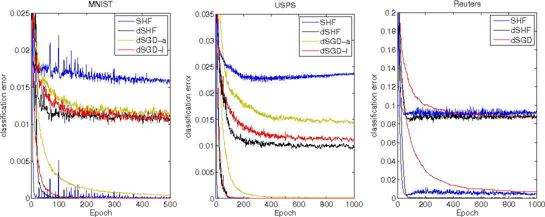 Figure 2 for Training Neural Networks with Stochastic Hessian-Free Optimization