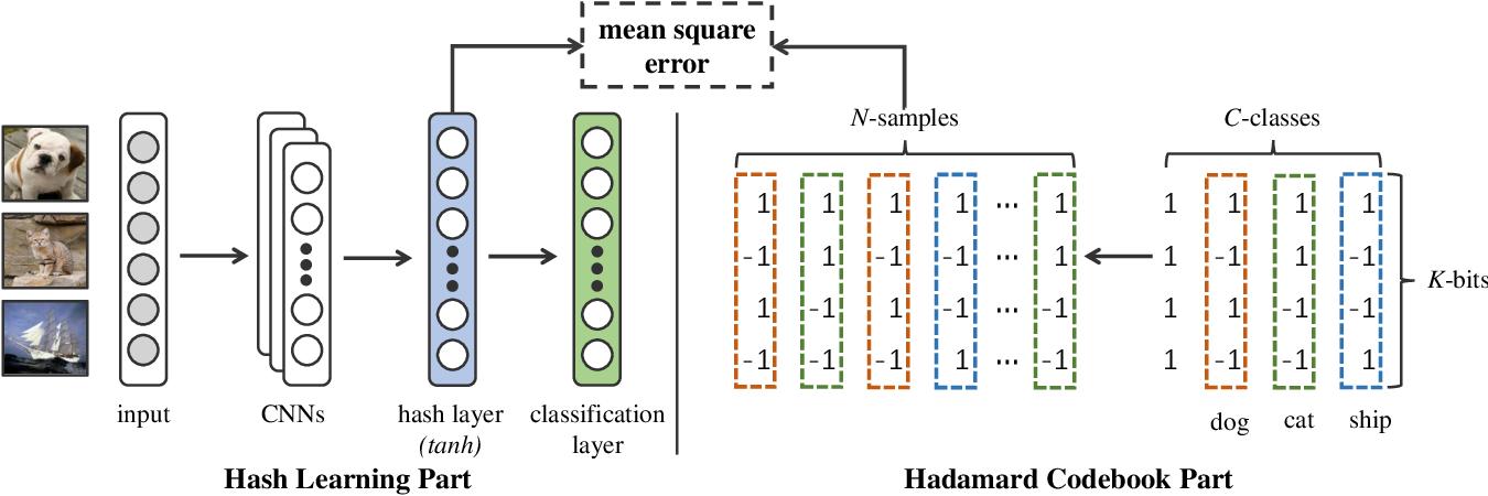 Figure 1 for Hadamard Codebook Based Deep Hashing