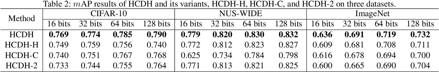 Figure 4 for Hadamard Codebook Based Deep Hashing