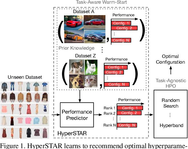 Figure 1 for HyperSTAR: Task-Aware Hyperparameters for Deep Networks