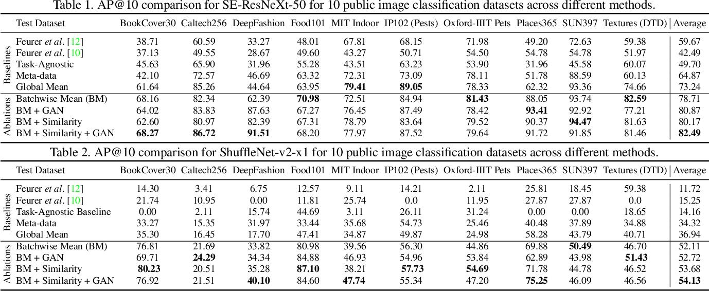Figure 3 for HyperSTAR: Task-Aware Hyperparameters for Deep Networks