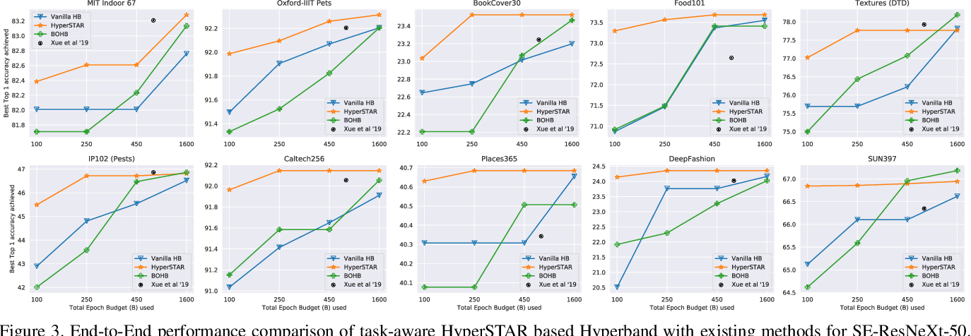 Figure 4 for HyperSTAR: Task-Aware Hyperparameters for Deep Networks