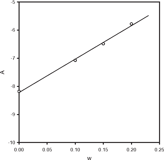 FIG. 4. INFLUENCE OF THE MASS FRACTION OF WHEY PROTEIN CONCENTRATE SOLUTIONS ON THE ARRHENIUS CONSTANT, EQ. (3) SD = 0.058.