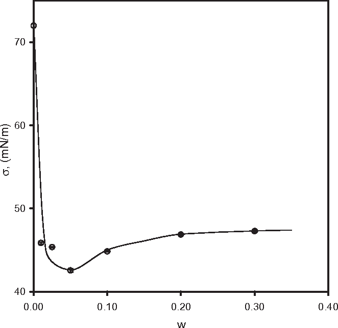 FIG. 5. SURFACE TENSION OF WHEY PROTEIN CONCENTRATE SOLUTIONS T = 25C. Error bars represent the SD of the mean (SD 0.2 mN/m).