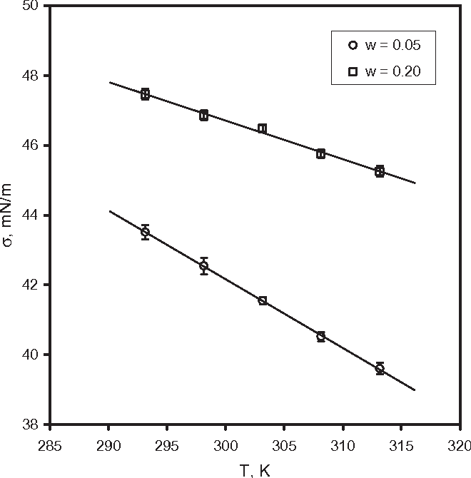 FIG. 6. SURFACE TENSION OF WHEY PROTEIN CONCENTRATE SOLUTIONS AS A FUNCTION TEMPERATURE Error bars represent the SD of the mean (SD 0.2 mN/m).