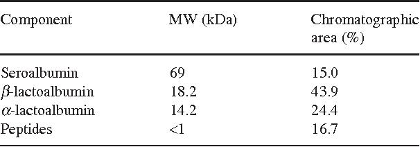 TABLE 1. CHROMATOGRAPHIC ANALYSIS OF LACTOALBUMIN 75L