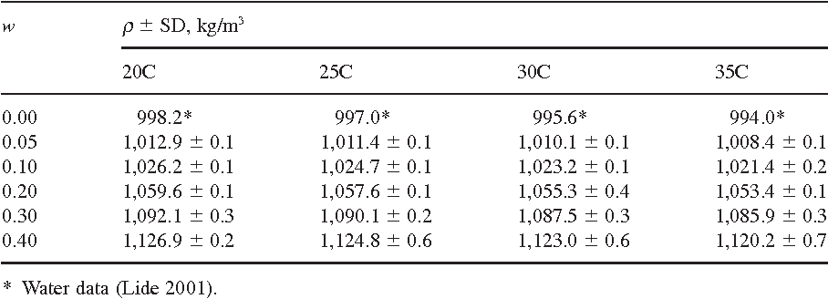 TABLE 2. DENSITY OF WHEY PROTEIN CONCENTRATE SOLUTIONS