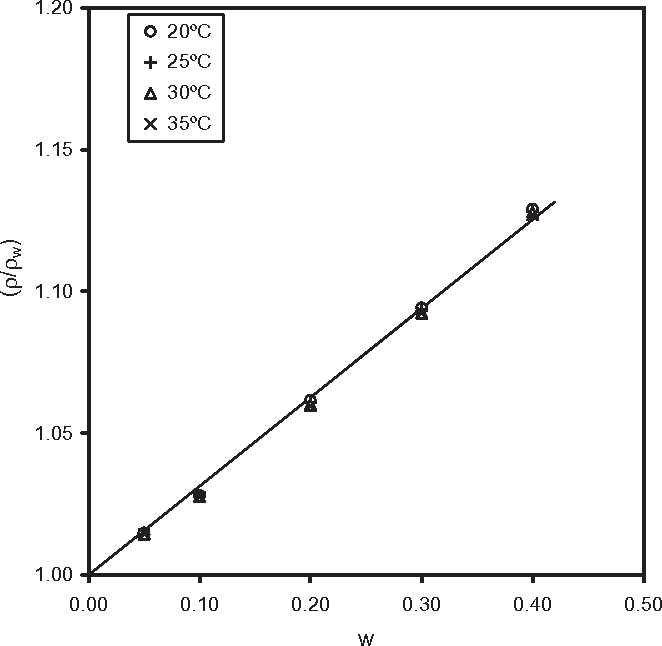 FIG. 1. ADIMENSIONAL DENSITIES (r/rw) AS A FUNCTION OF WHEY PROTEIN CONCENTRATE MASS FRACTION Eq. (1). SD = 0.025.