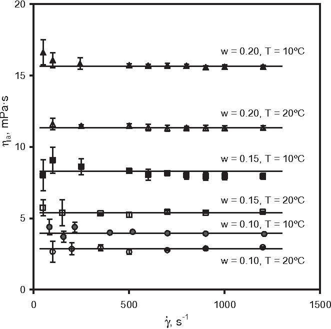 FIG. 2. APPARENT VISCOSITIES OF WHEY PROTEIN CONCENTRATE SOLUTIONS AS A FUNCTION OF SHEAR RATE, 10 AND 20C Error bars represent the SD of the mean.