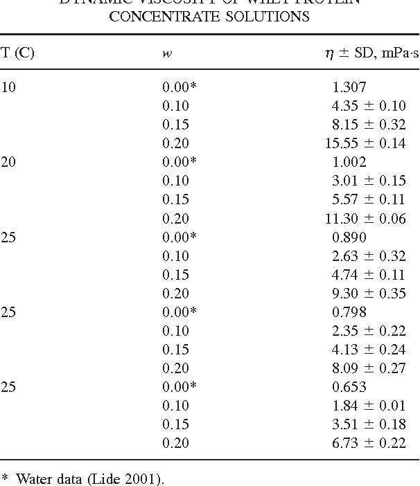 TABLE 3. DYNAMIC VISCOSITY OF WHEY PROTEIN CONCENTRATE SOLUTIONS