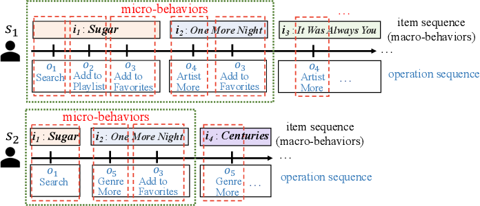 Figure 1 for Incorporating User Micro-behaviors and Item Knowledge into Multi-task Learning for Session-based Recommendation