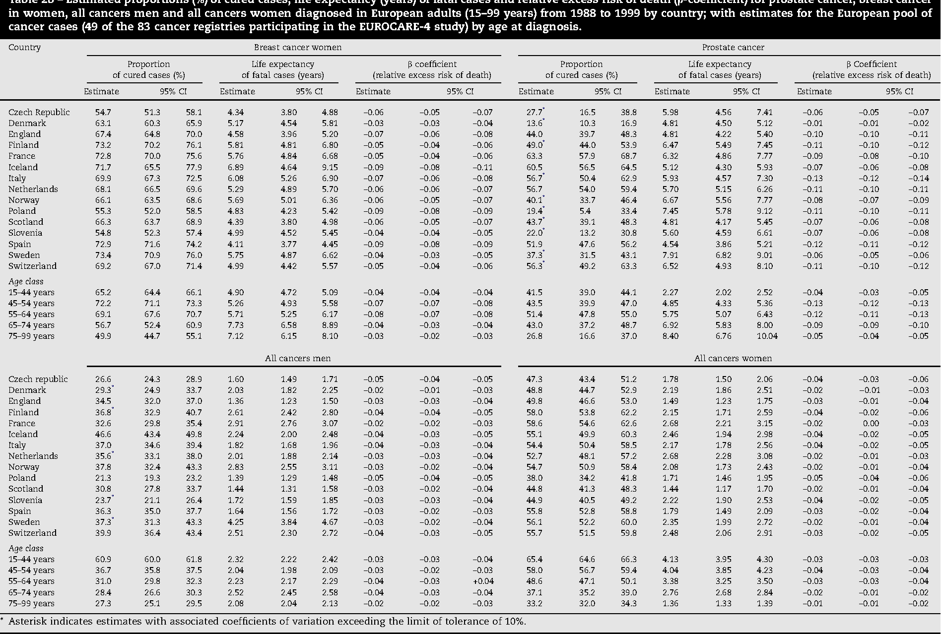 Table 2 from The cure of cancer: a European perspective  - Semantic