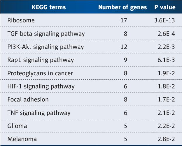 table 2 from combination of circulating mirna 320a b and d dimer rh semanticscholar org