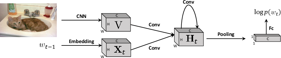 Figure 1 for Rethinking the Form of Latent States in Image Captioning