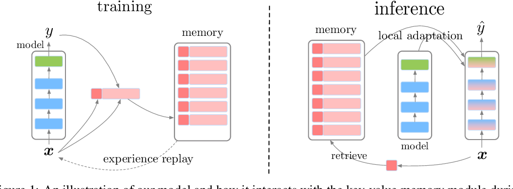 Figure 1 for Episodic Memory in Lifelong Language Learning