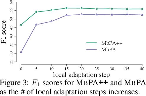 Figure 4 for Episodic Memory in Lifelong Language Learning
