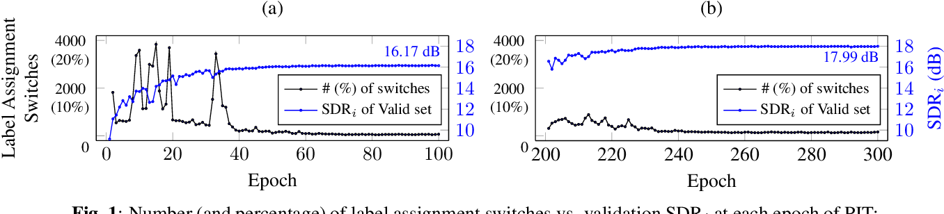 Figure 1 for Interrupted and cascaded permutation invariant training for speech separation